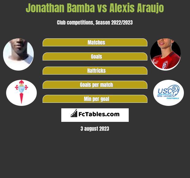 Jonathan Bamba vs Alexis Araujo infographic
