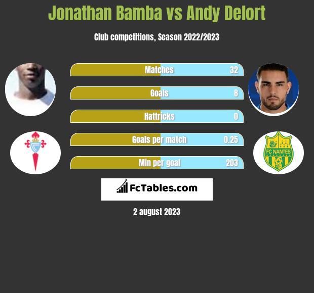 Jonathan Bamba vs Andy Delort infographic