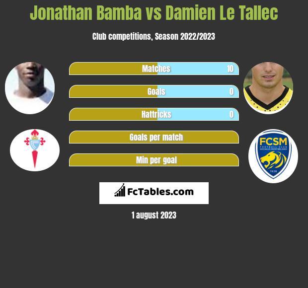 Jonathan Bamba vs Damien Le Tallec infographic