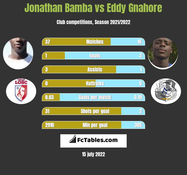 Jonathan Bamba vs Eddy Gnahore infographic