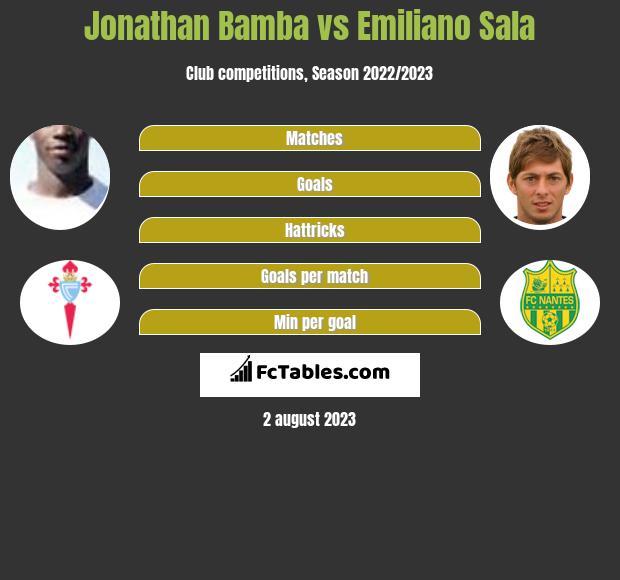 Jonathan Bamba vs Emiliano Sala infographic