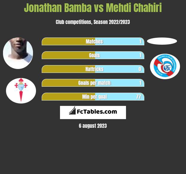Jonathan Bamba vs Mehdi Chahiri infographic