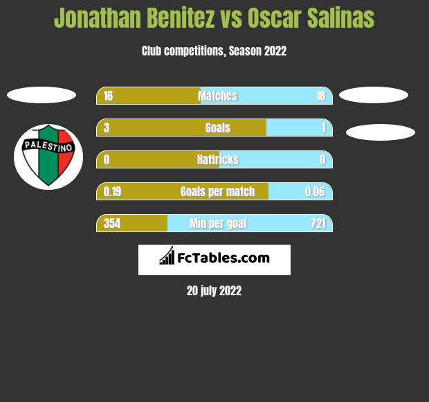Jonathan Benitez vs Oscar Salinas h2h player stats