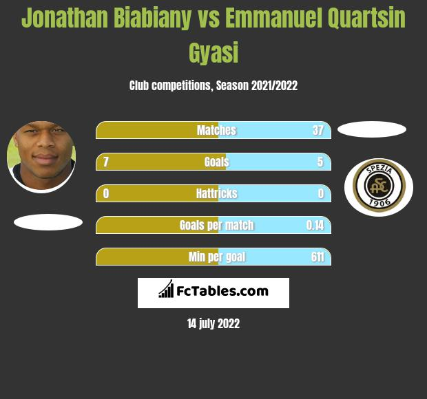 Jonathan Biabiany vs Emmanuel Quartsin Gyasi infographic