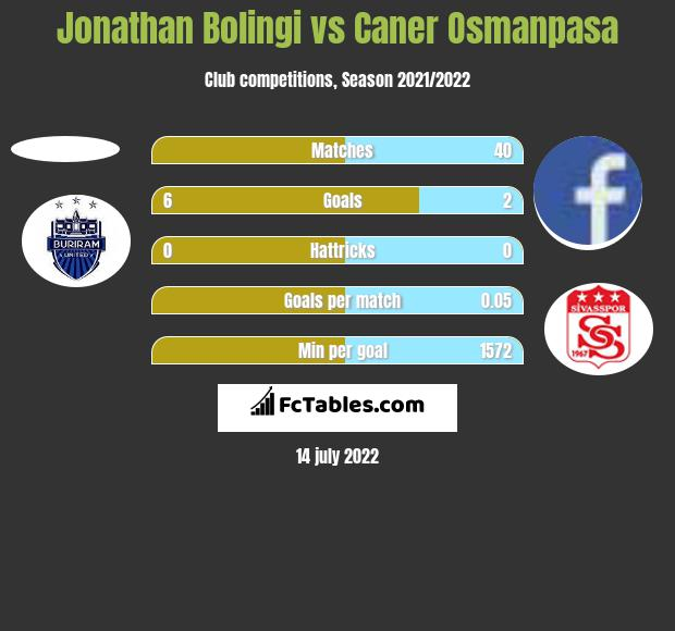 Jonathan Bolingi vs Caner Osmanpasa h2h player stats