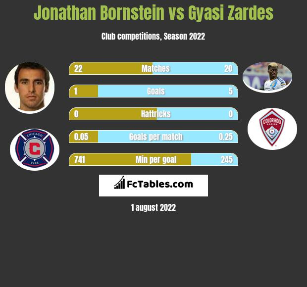 Jonathan Bornstein infographic statistics for Chicago Fire