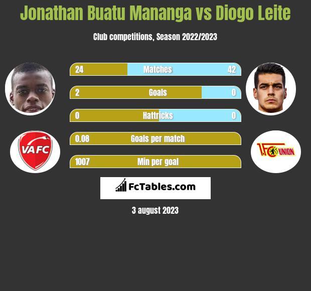 Jonathan Buatu Mananga vs Diogo Leite infographic
