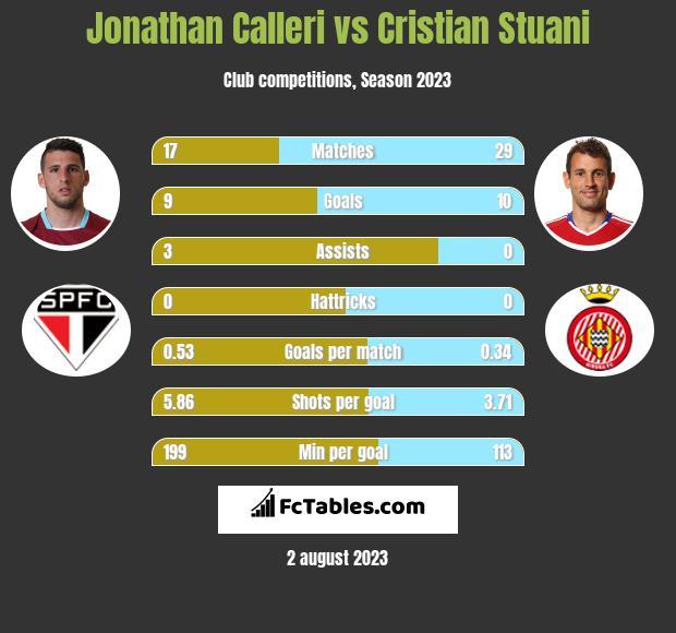 Jonathan Calleri vs Cristian Stuani h2h player stats