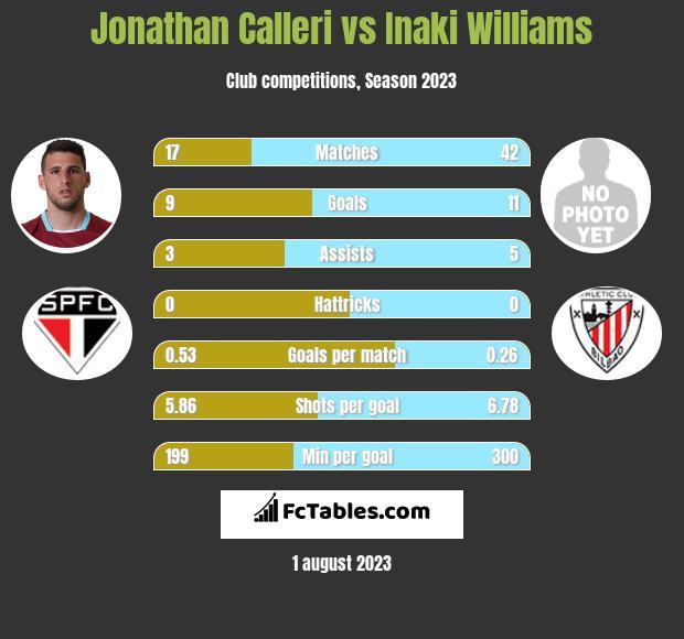 Jonathan Calleri vs Inaki Williams h2h player stats