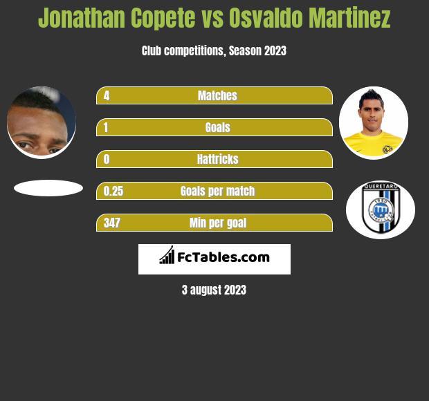 Jonathan Copete vs Osvaldo Martinez h2h player stats