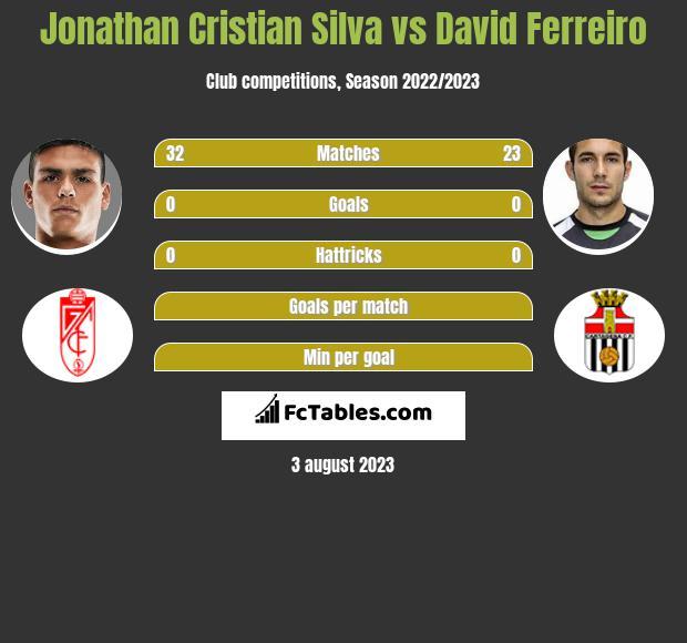 Jonathan Cristian Silva vs David Ferreiro infographic