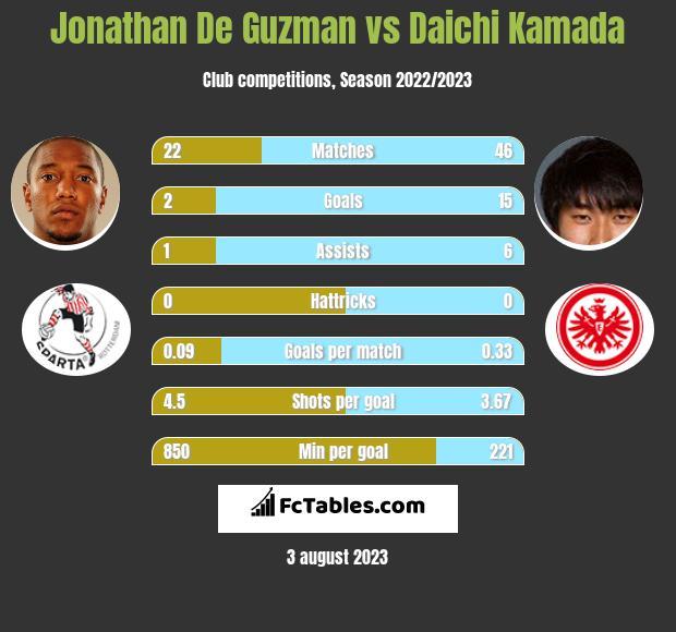 Jonathan De Guzman vs Daichi Kamada infographic