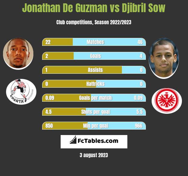 Jonathan De Guzman vs Djibril Sow infographic