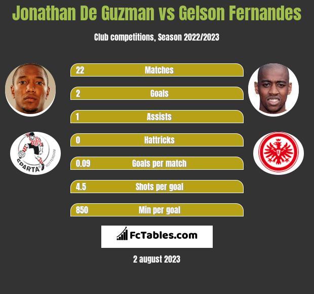 Jonathan De Guzman vs Gelson Fernandes infographic