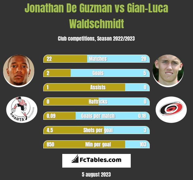 Jonathan De Guzman vs Gian-Luca Waldschmidt infographic
