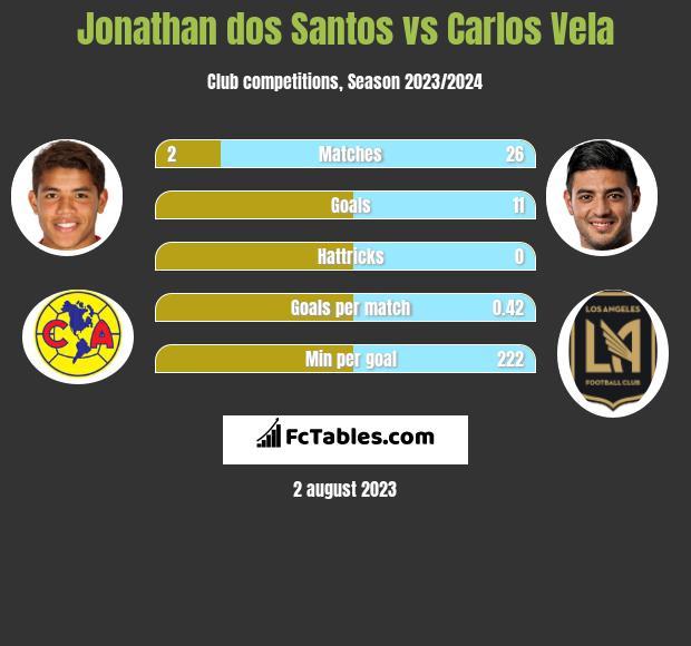 Jonathan dos Santos vs Carlos Vela infographic