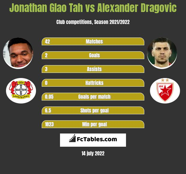 Jonathan Glao Tah vs Alexander Dragović infographic