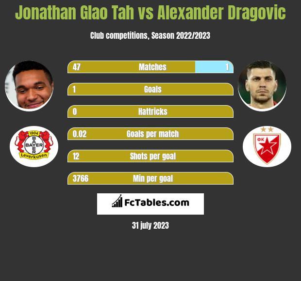 Jonathan Glao Tah vs Alexander Dragovic infographic