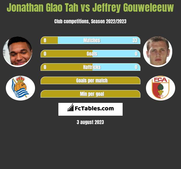 Jonathan Glao Tah vs Jeffrey Gouweleeuw infographic