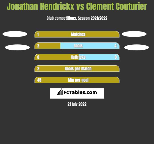 Jonathan Hendrickx vs Clement Couturier h2h player stats