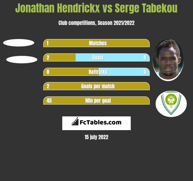 Jonathan Hendrickx vs Serge Tabekou h2h player stats