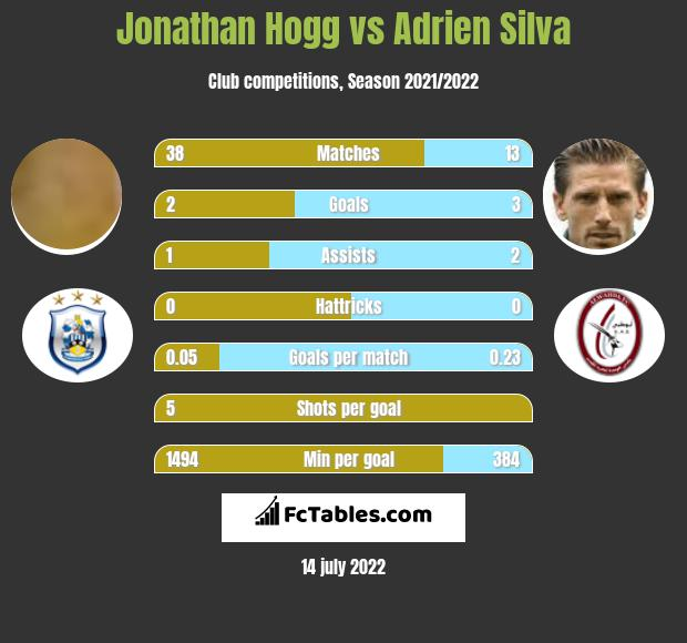 Jonathan Hogg infographic statistics for Leicester
