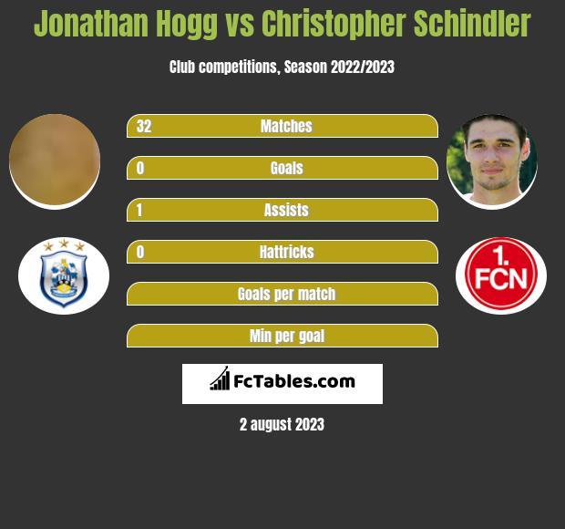 Jonathan Hogg vs Christopher Schindler infographic