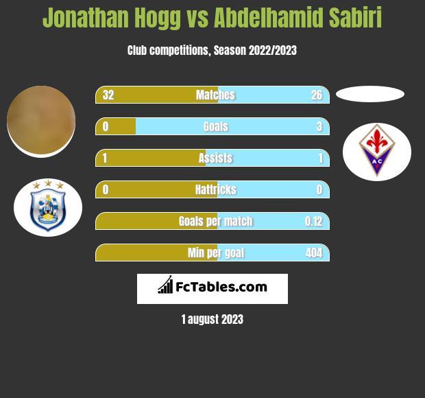 Jonathan Hogg vs Abdelhamid Sabiri infographic