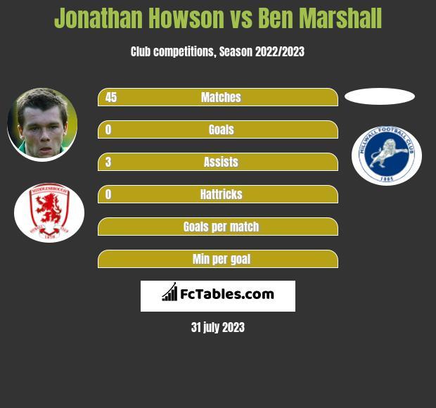 Jonathan Howson vs Ben Marshall infographic