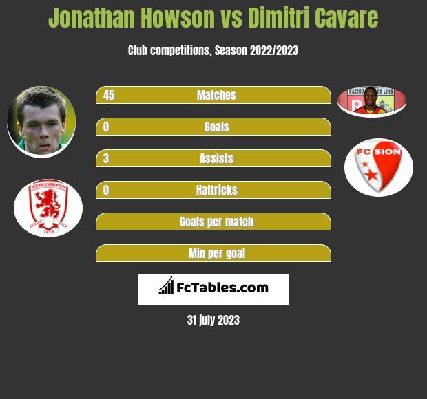 Jonathan Howson vs Dimitri Cavare infographic
