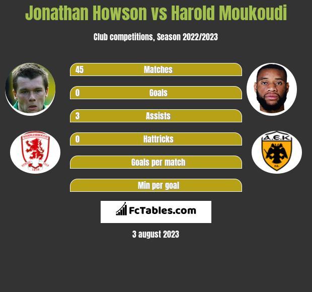 Jonathan Howson vs Harold Moukoudi infographic