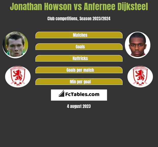 Jonathan Howson vs Anfernee Dijksteel infographic