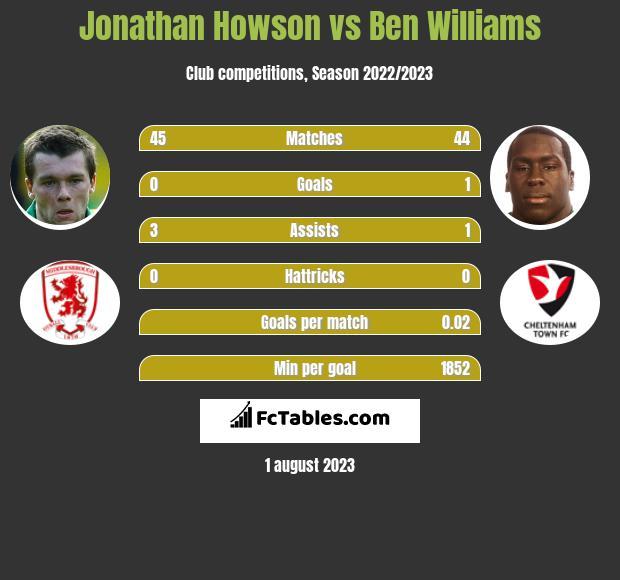 Jonathan Howson vs Ben Williams infographic