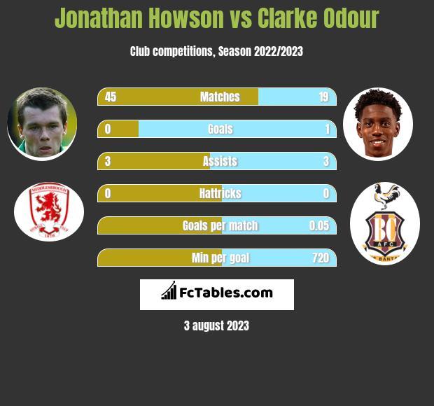 Jonathan Howson vs Clarke Odour infographic