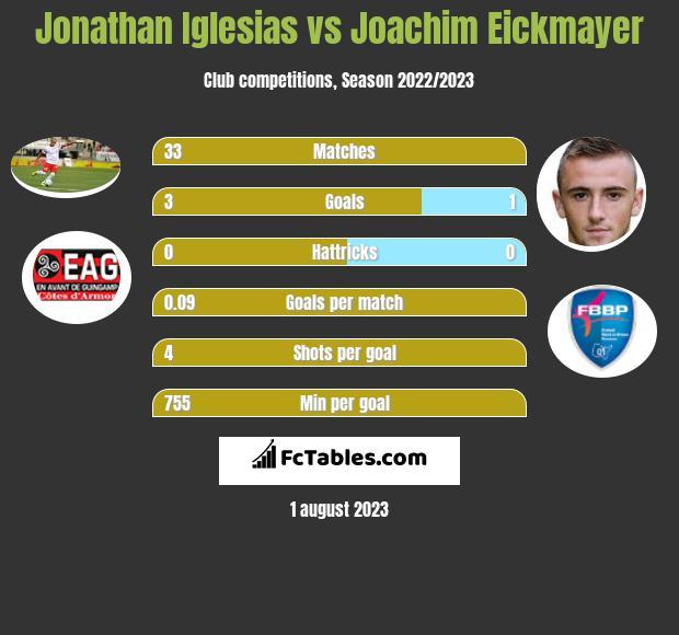 Jonathan Iglesias vs Joachim Eickmayer infographic