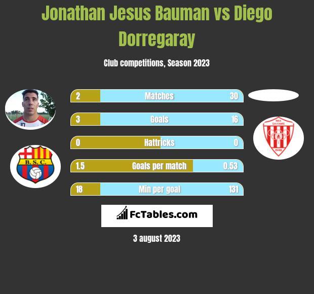 Jonathan Jesus Bauman vs Diego Dorregaray h2h player stats