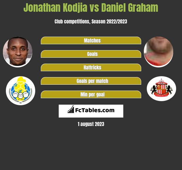 Jonathan Kodjia vs Daniel Graham infographic