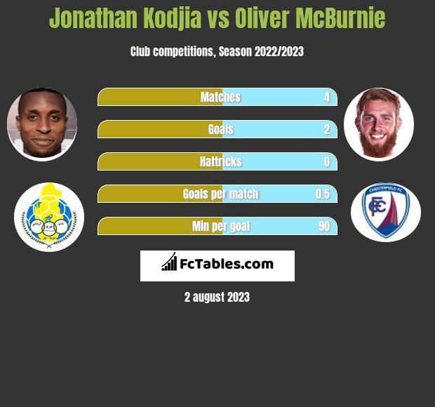 Jonathan Kodjia vs Oliver McBurnie h2h player stats