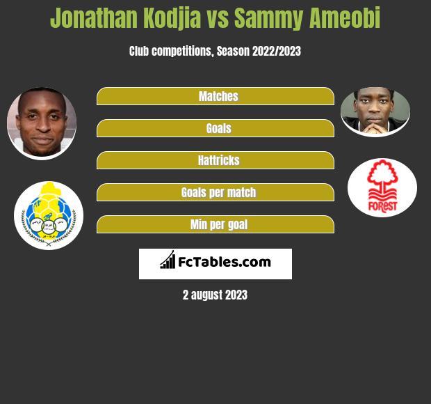 Jonathan Kodjia vs Sammy Ameobi infographic
