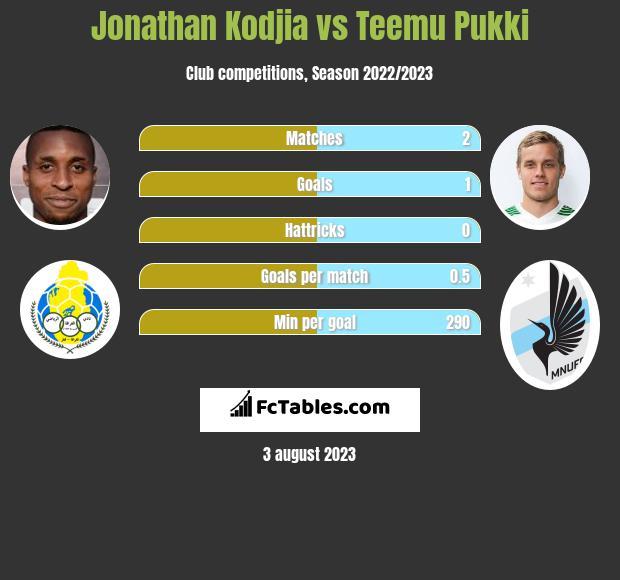 Jonathan Kodjia vs Teemu Pukki h2h player stats