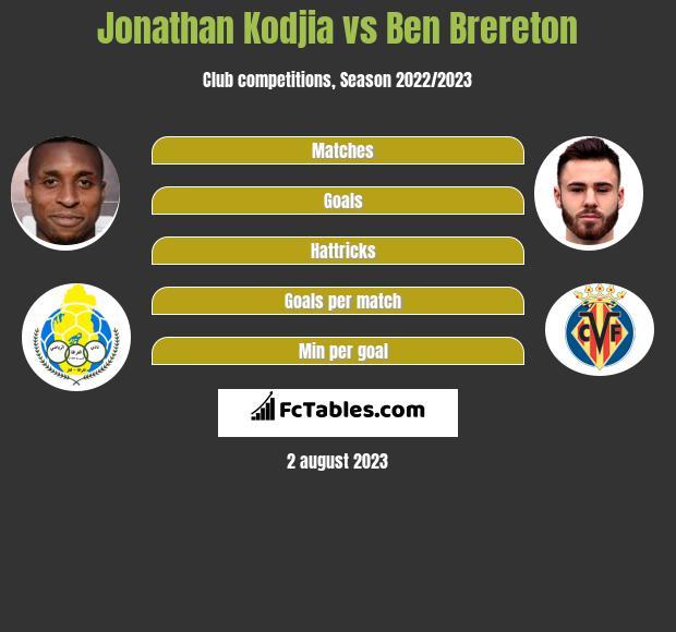 Jonathan Kodjia vs Ben Brereton infographic