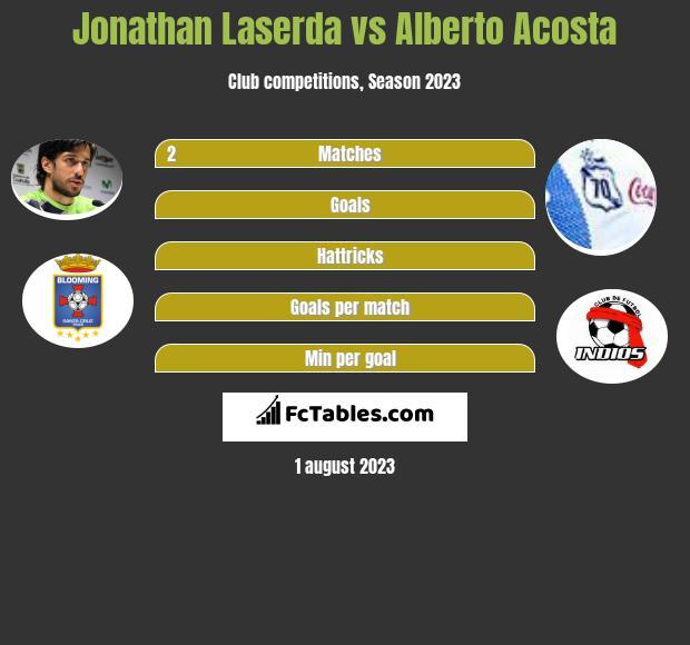 Jonathan Laserda vs Alberto Acosta infographic