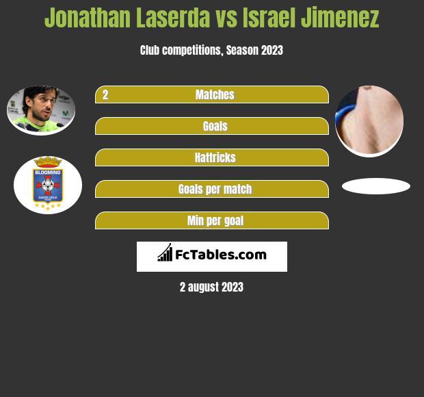 Jonathan Laserda vs Israel Jimenez infographic