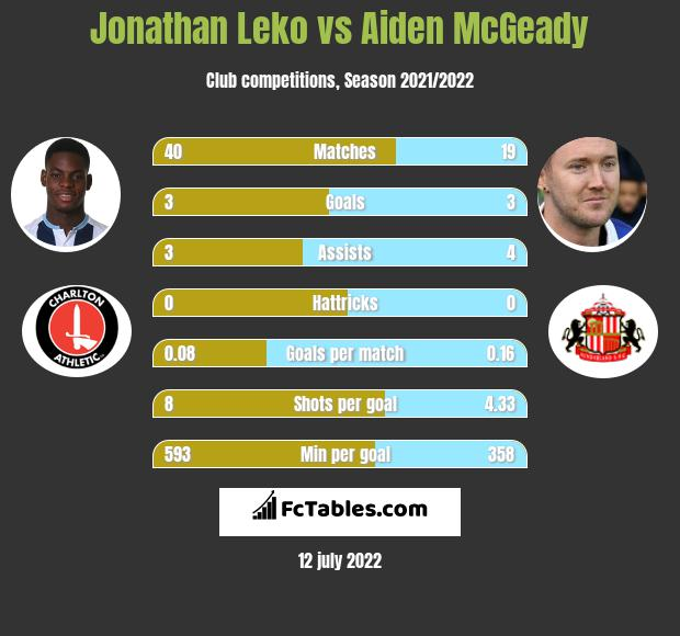 Jonathan Leko infographic statistics for Charlton Athletic