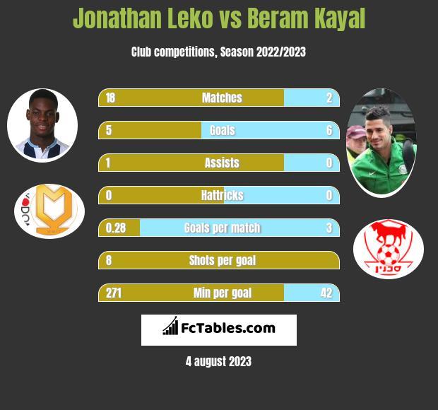 Jonathan Leko vs Beram Kayal infographic