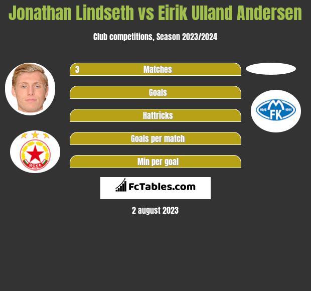 Jonathan Lindseth vs Eirik Ulland Andersen h2h player stats