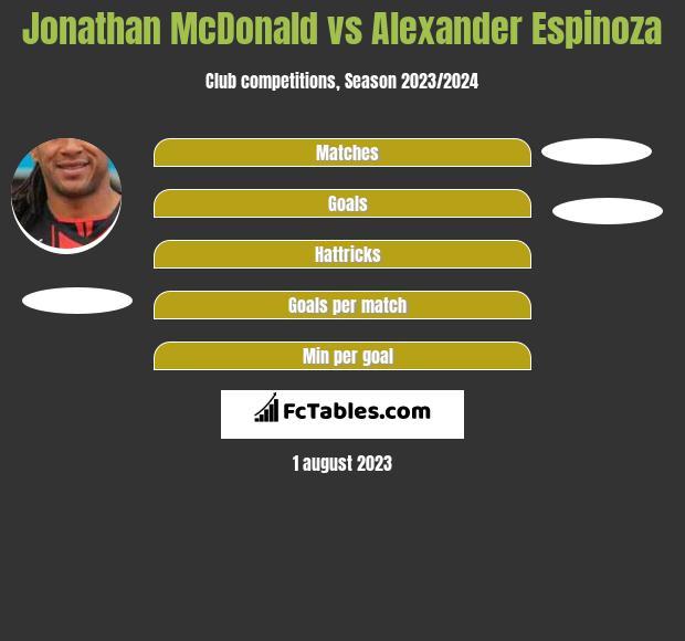 Jonathan McDonald vs Alexander Espinoza h2h player stats