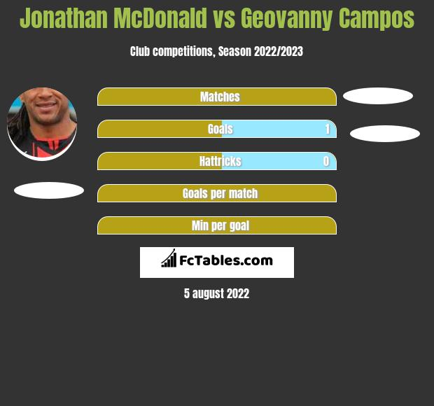Jonathan McDonald vs Geovanny Campos h2h player stats