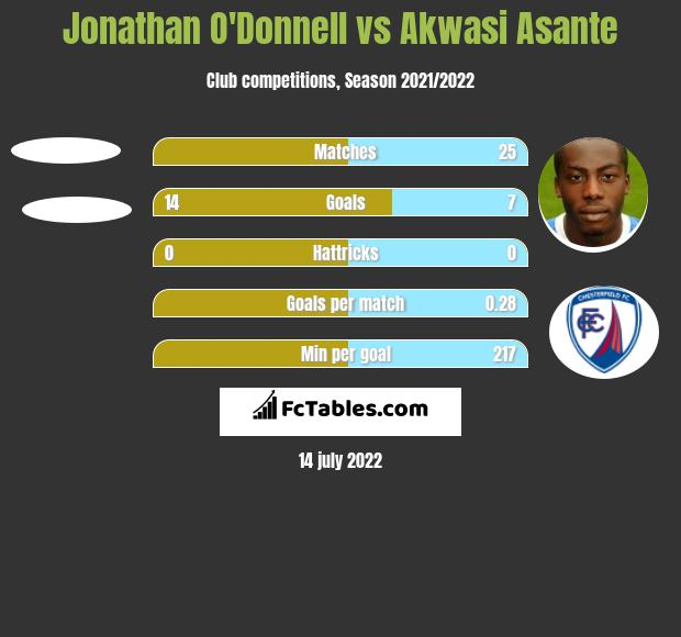 Jonathan O'Donnell vs Akwasi Asante h2h player stats