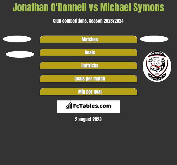 Jonathan O'Donnell vs Michael Symons h2h player stats